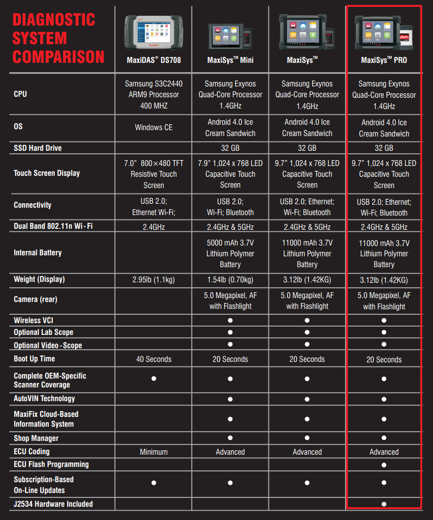 Autel Maxisys Maxidas comparison table
